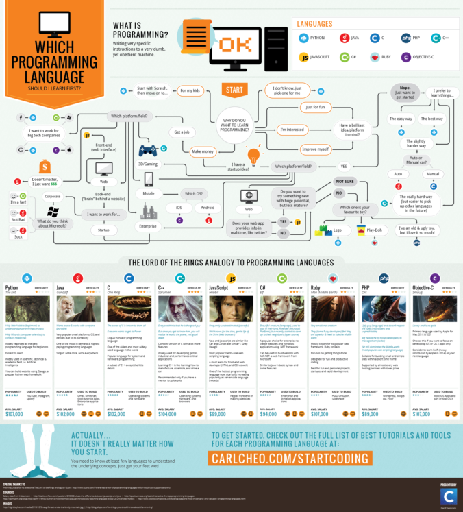 Carl Cheo's excellent infographic detailing how to choose a programming language